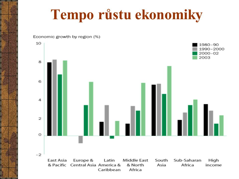 Tempo růstu ekonomiky