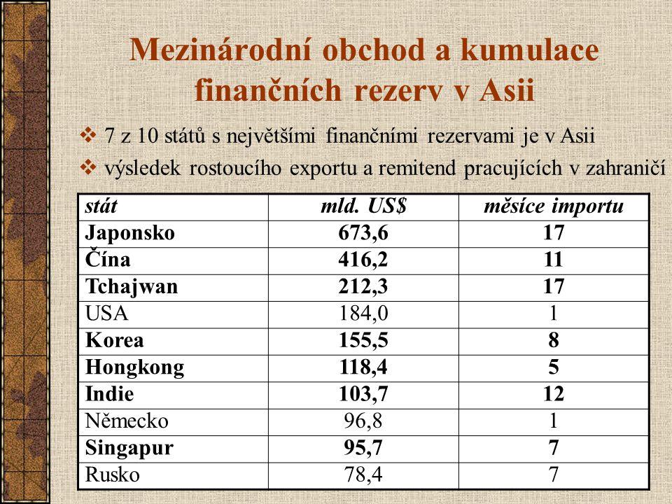 Mezinárodní obchod a kumulace finančních rezerv v Asii