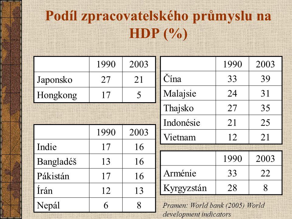 Podíl zpracovatelského průmyslu na HDP (%)