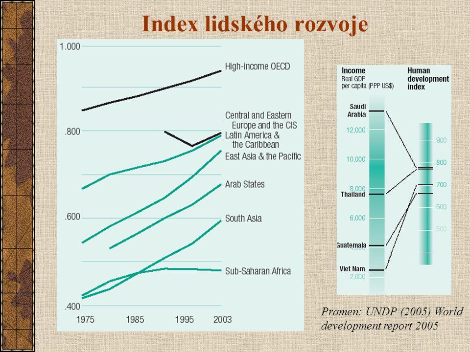 Index lidského rozvoje