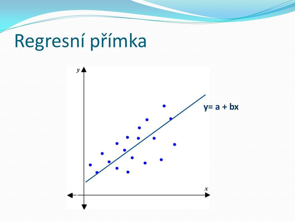 Regresní přímka y= a + bx