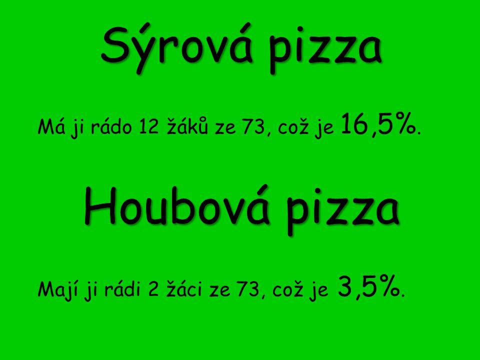 Sýrová pizza Houbová pizza Má ji rádo 12 žáků ze 73, což je 16,5%.
