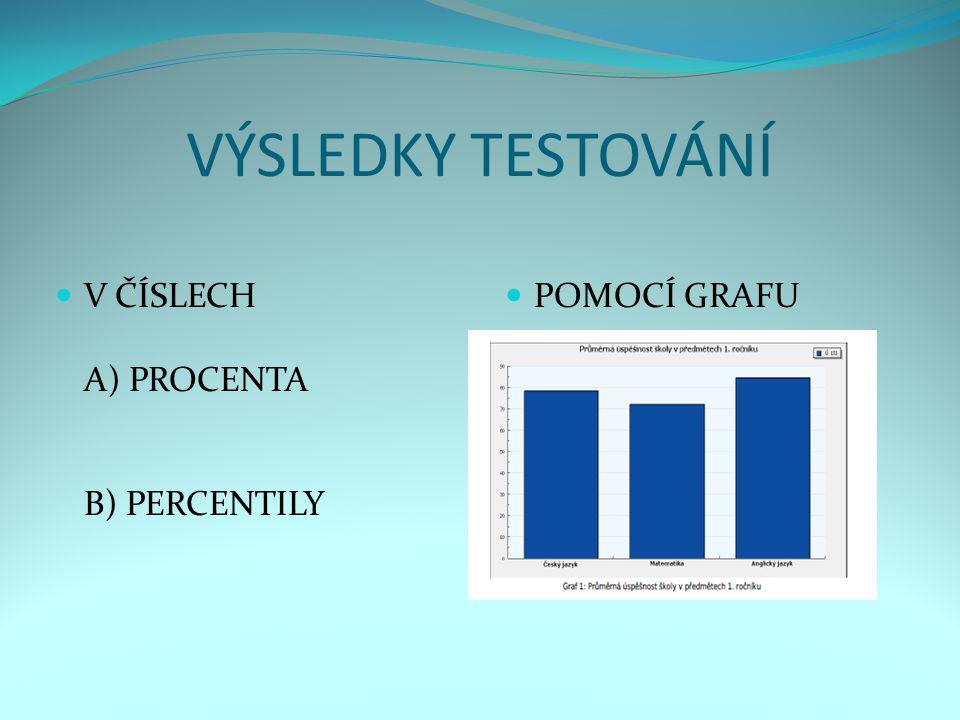 VÝSLEDKY TESTOVÁNÍ V ČÍSLECH A) PROCENTA B) PERCENTILY POMOCÍ GRAFU