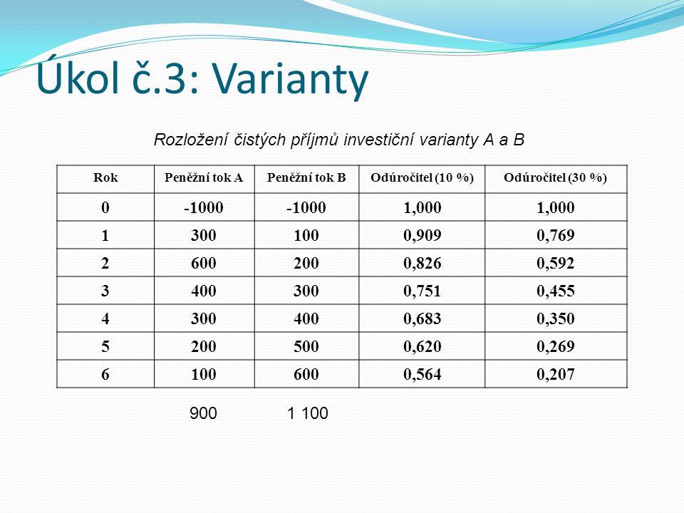 Úkol č.3: Varianty Rozložení čistých příjmů investiční varianty A a B