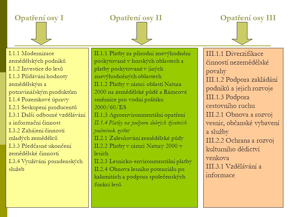 Opatření osy I Opatření osy II Opatření osy III