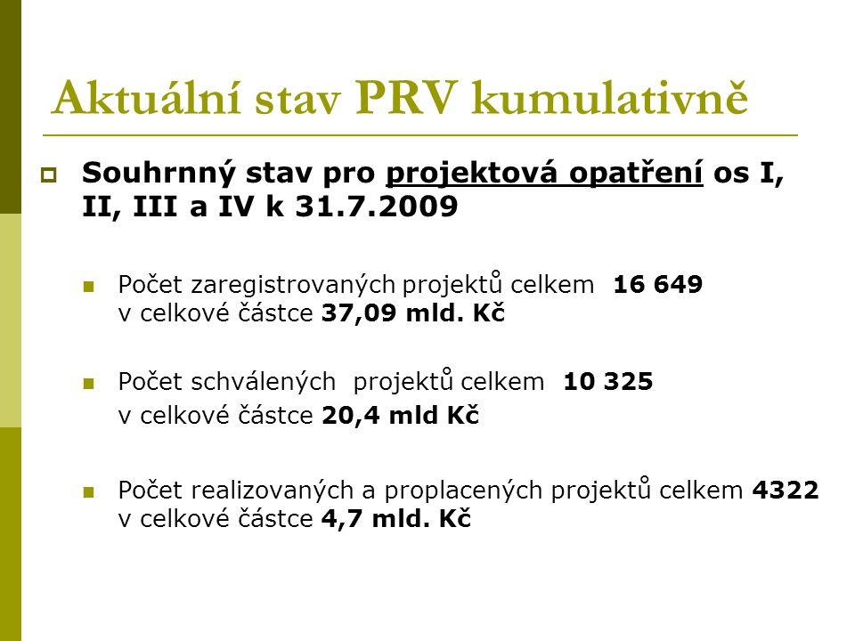 Aktuální stav PRV kumulativně