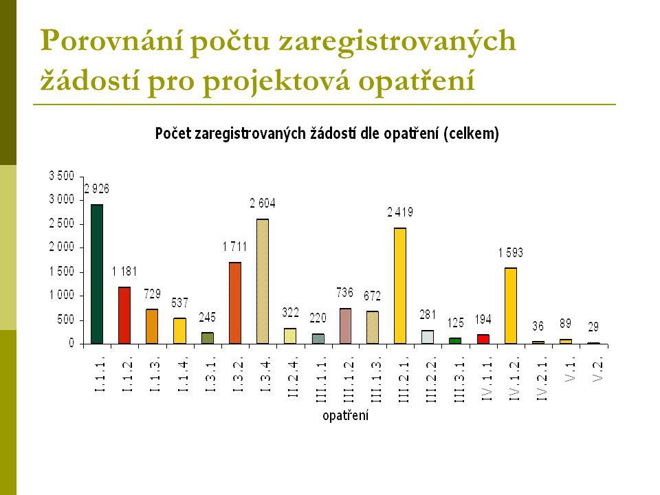 Porovnání počtu zaregistrovaných žádostí pro projektová opatření