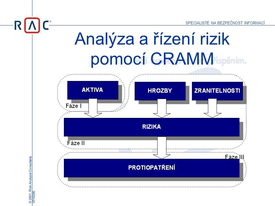 Analýza a řízení rizik pomocí CRAMM