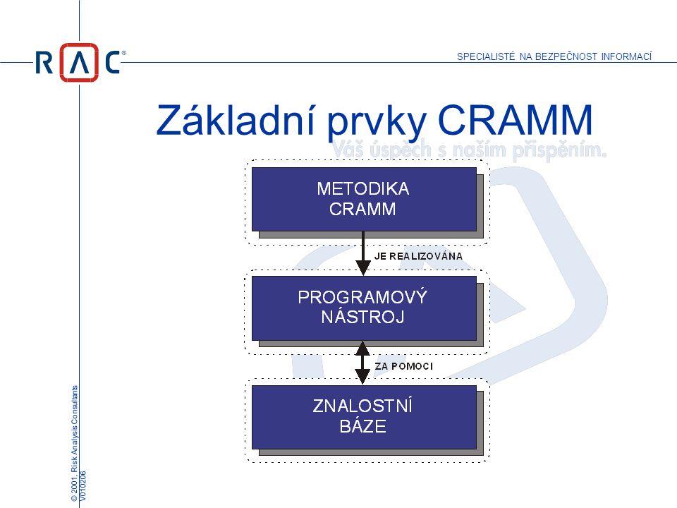 Základní prvky CRAMM