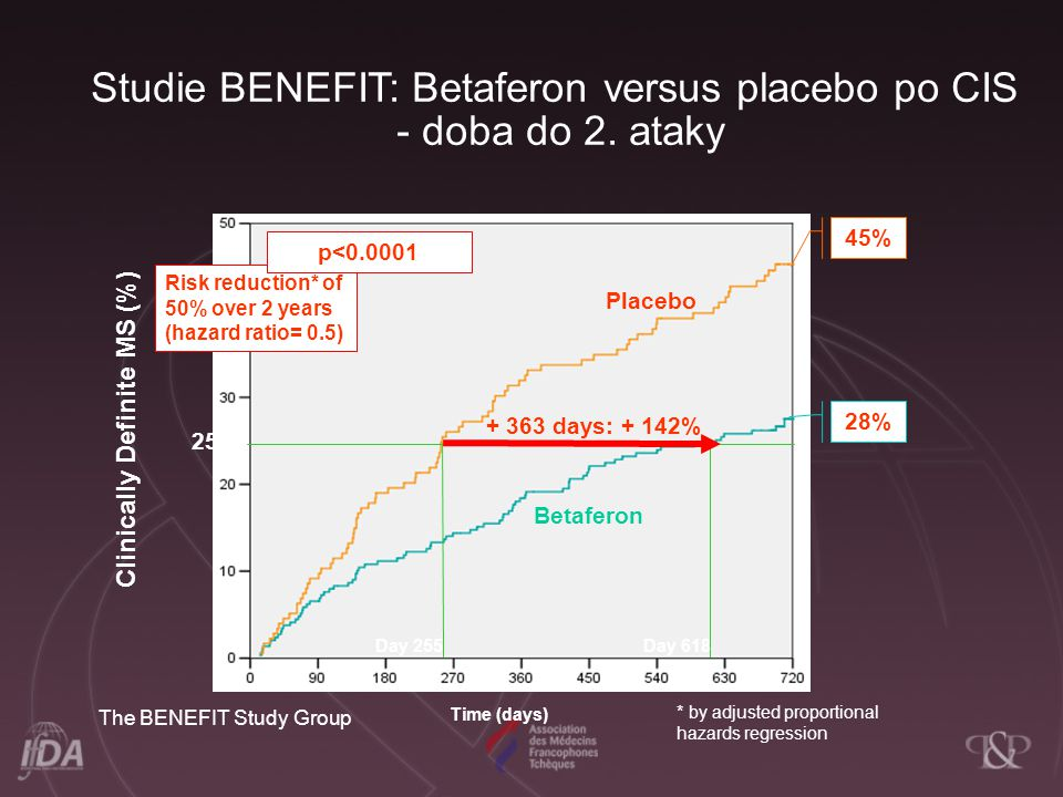Studie BENEFIT: Betaferon versus placebo po CIS - doba do 2. ataky
