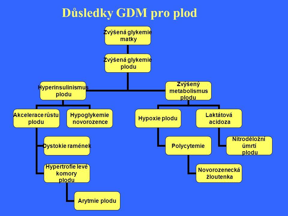 Důsledky GDM pro plod