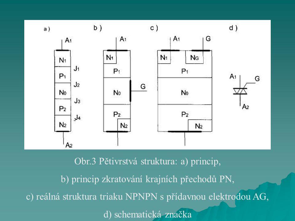 Obr.3 Pětivrstvá struktura: a) princip,