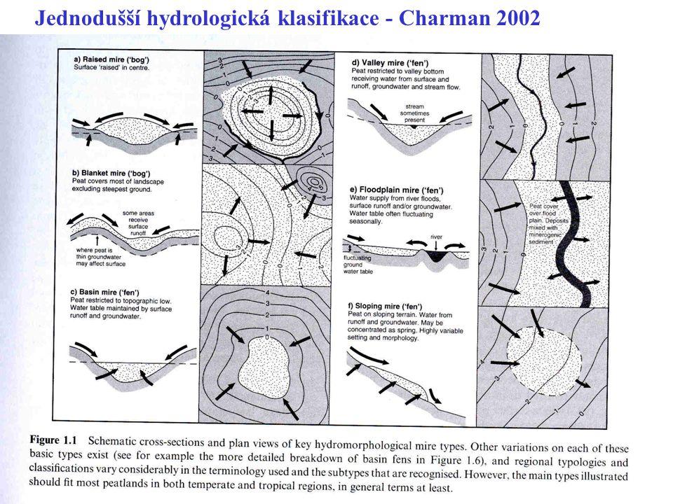 Jednodušší hydrologická klasifikace - Charman 2002