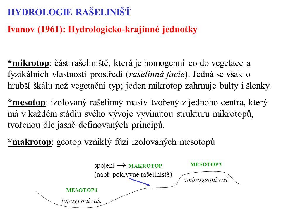 HYDROLOGIE RAŠELINIŠŤ Ivanov (1961): Hydrologicko-krajinné jednotky