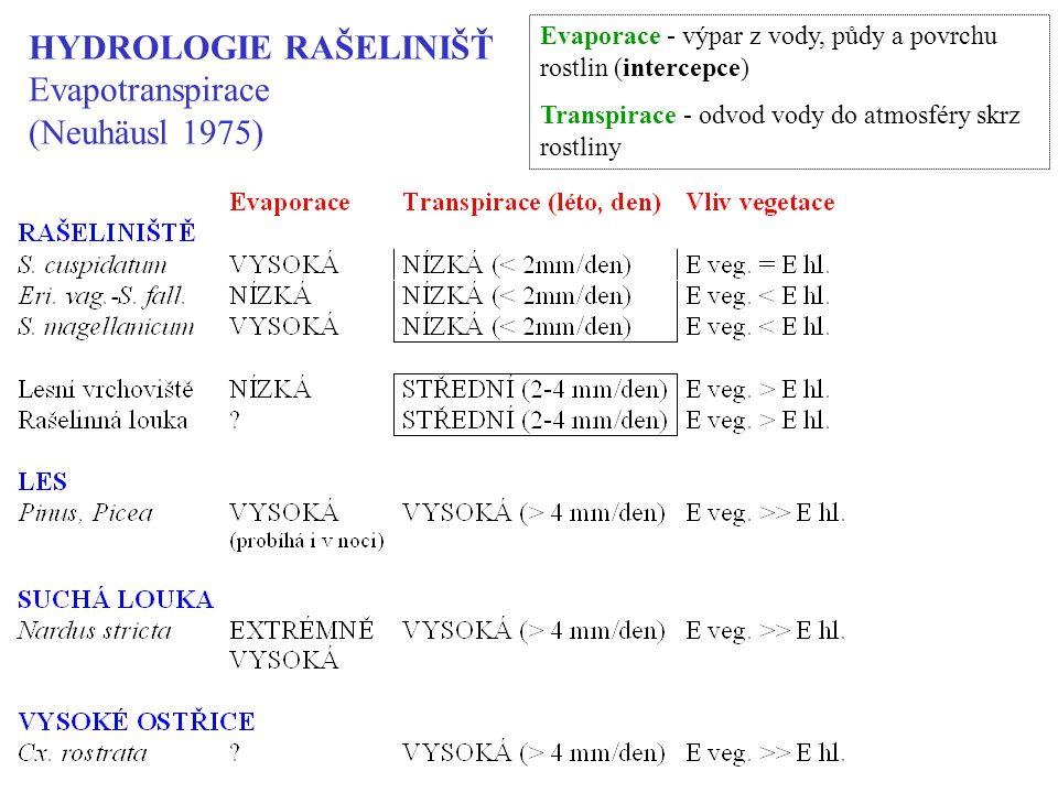 HYDROLOGIE RAŠELINIŠŤ Evapotranspirace (Neuhäusl 1975)