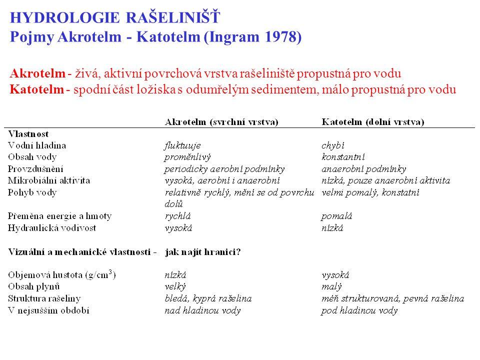 HYDROLOGIE RAŠELINIŠŤ Pojmy Akrotelm - Katotelm (Ingram 1978)