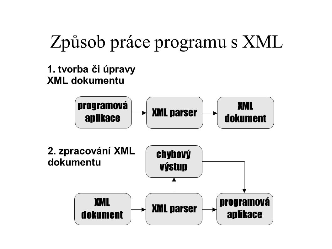 Způsob práce programu s XML