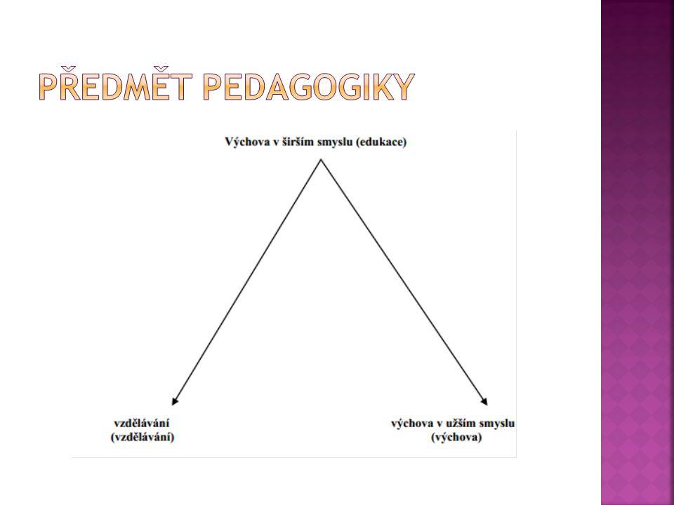Předmět pedagogiky