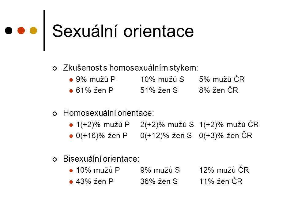 Sexuální orientace Zkušenost s homosexuálním stykem: