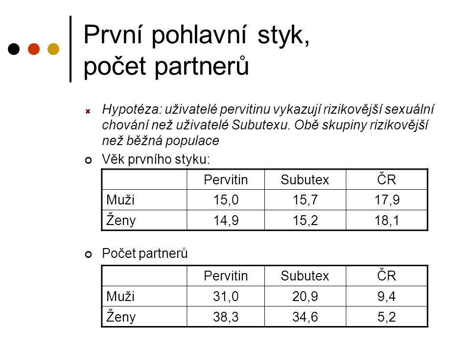 První pohlavní styk, počet partnerů