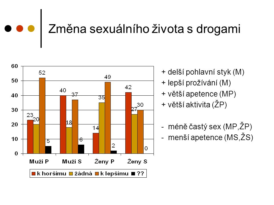 Změna sexuálního života s drogami
