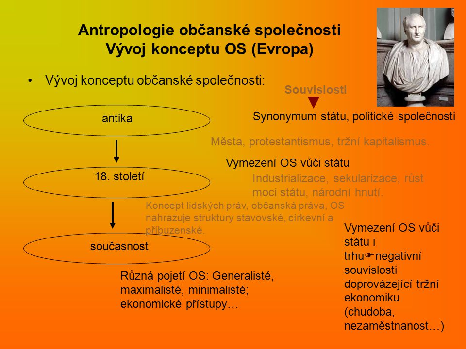 Antropologie občanské společnosti Vývoj konceptu OS (Evropa)