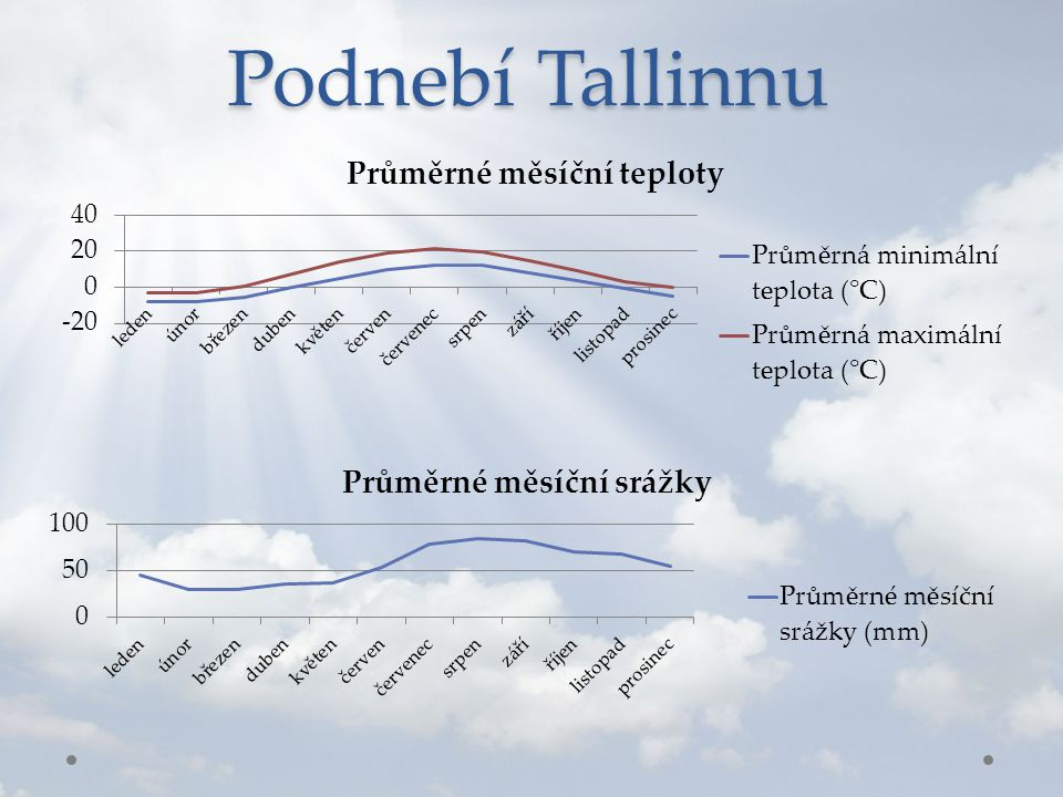 Podnebí Tallinnu