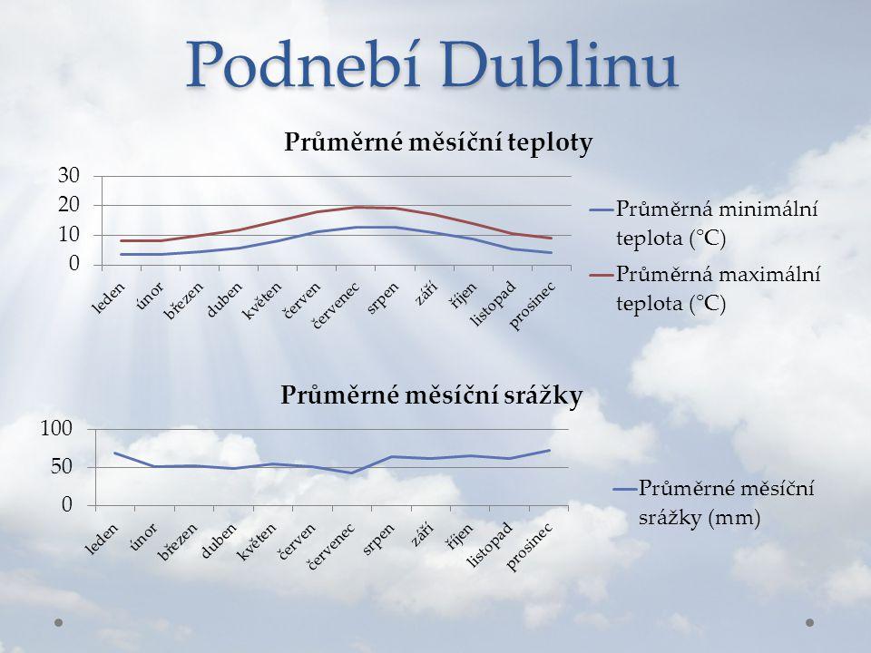 Podnebí Dublinu