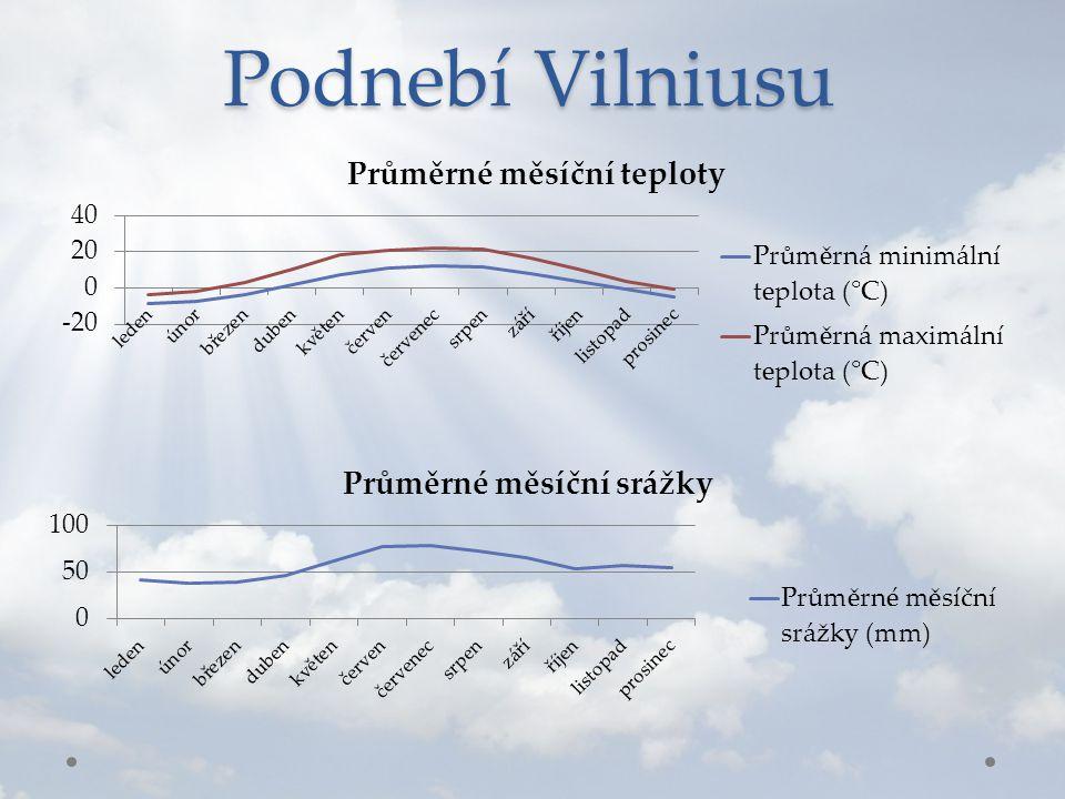 Podnebí Vilniusu