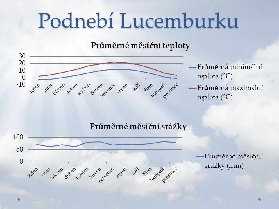 Podnebí Lucemburku