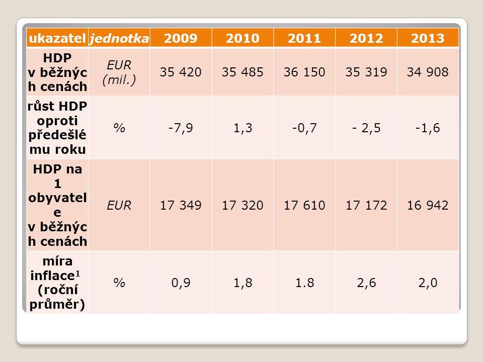 růst HDP oproti předešlému roku % -7,9 1,3 -0,7 - 2,5 -1,6