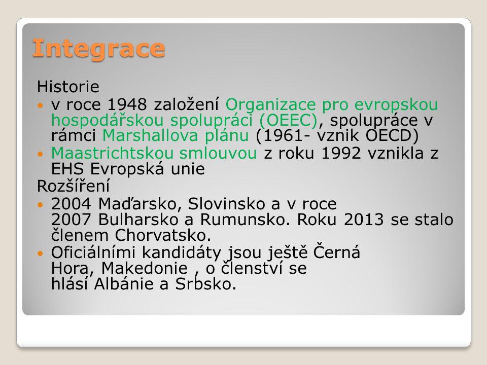 Integrace Historie.