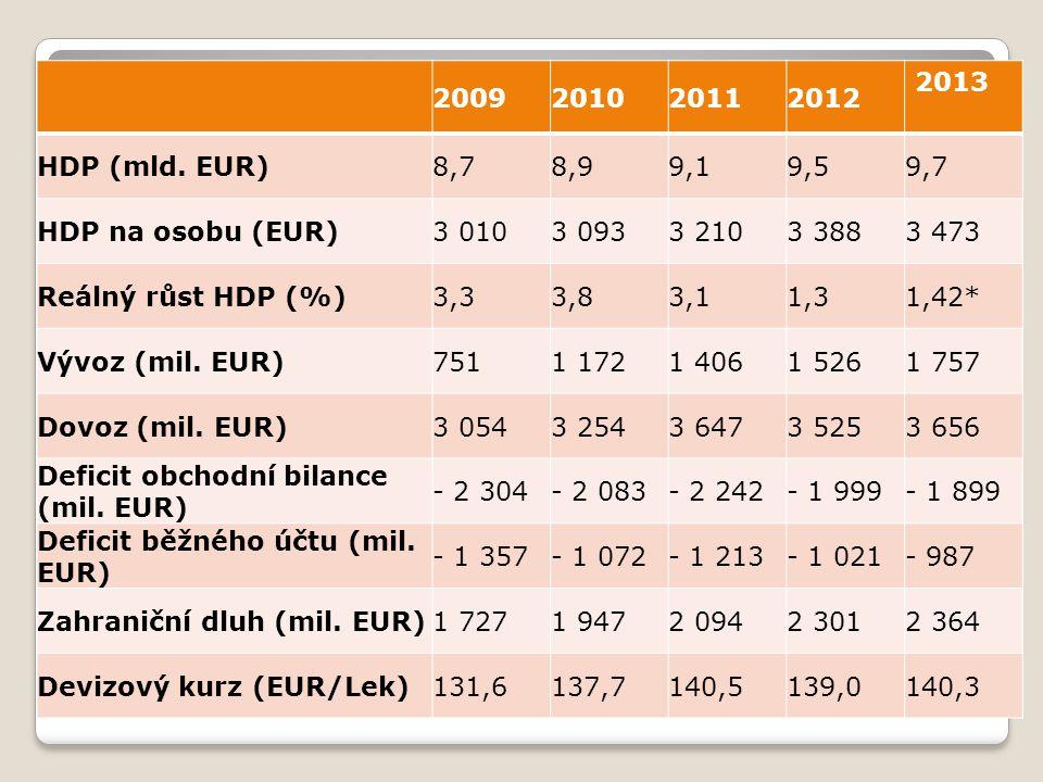 2009 2010. 2011. 2012. 2013. HDP (mld. EUR) 8,7. 8,9. 9,1. 9,5. 9,7. HDP na osobu (EUR) 3 010.