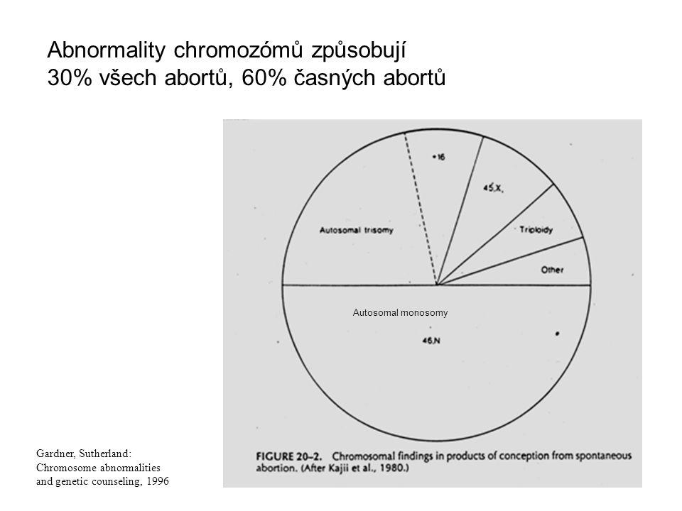 Abnormality chromozómů způsobují 30% všech abortů, 60% časných abortů