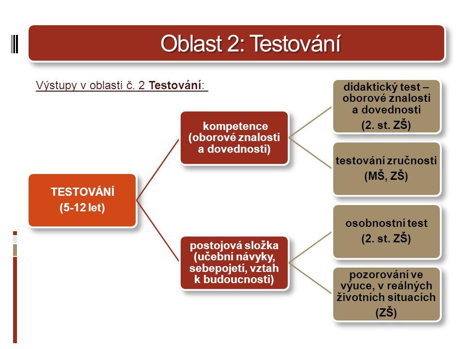 Oblast 2: Testování Výstupy v oblasti č. 2 Testování: TESTOVÁNÍ