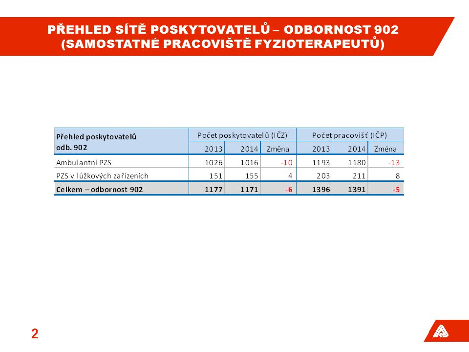 Přehled sítě poskytovatelů – odbornost 902 (samostatné pracoviště fyzioterapeutů)