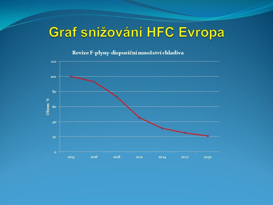 Graf snižování HFC Evropa