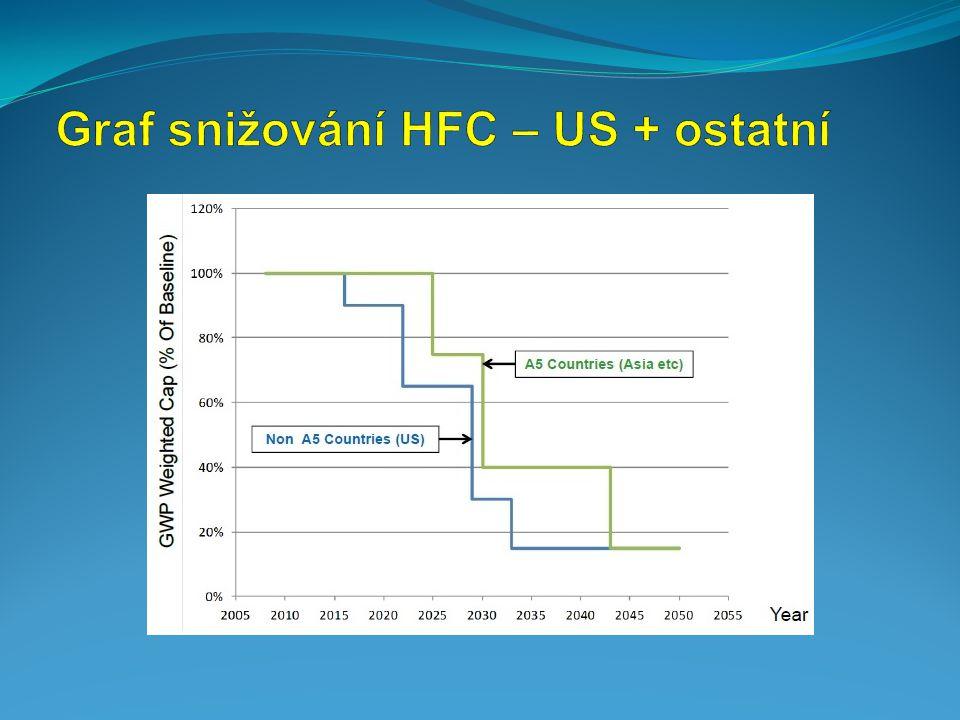 Graf snižování HFC – US + ostatní