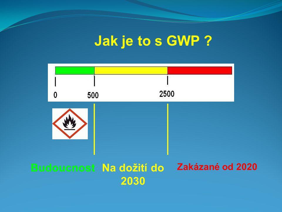 Jak je to s GWP Budoucnost Na dožití do 2030 Zakázané od 2020