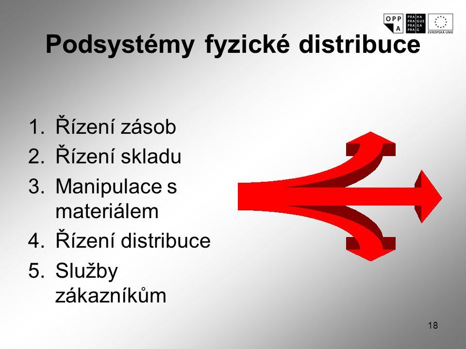 Podsystémy fyzické distribuce