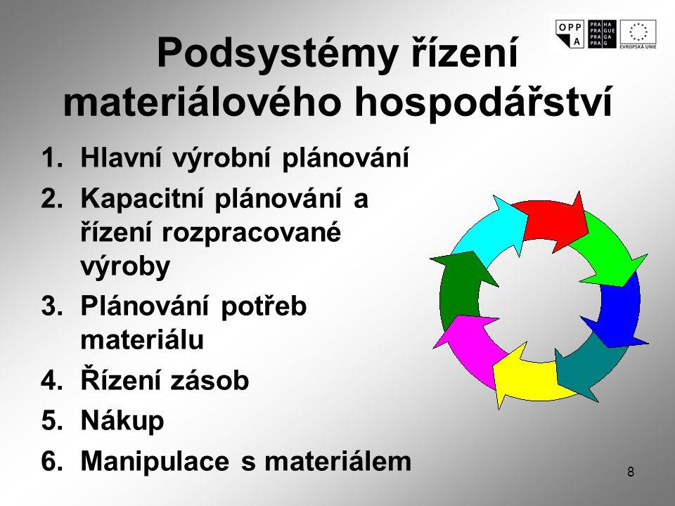 Podsystémy řízení materiálového hospodářství