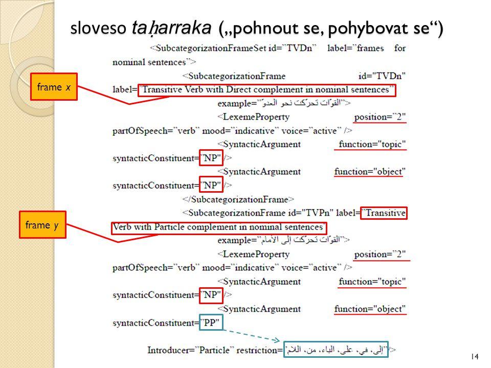 """sloveso taḥarraka (""""pohnout se, pohybovat se )"""