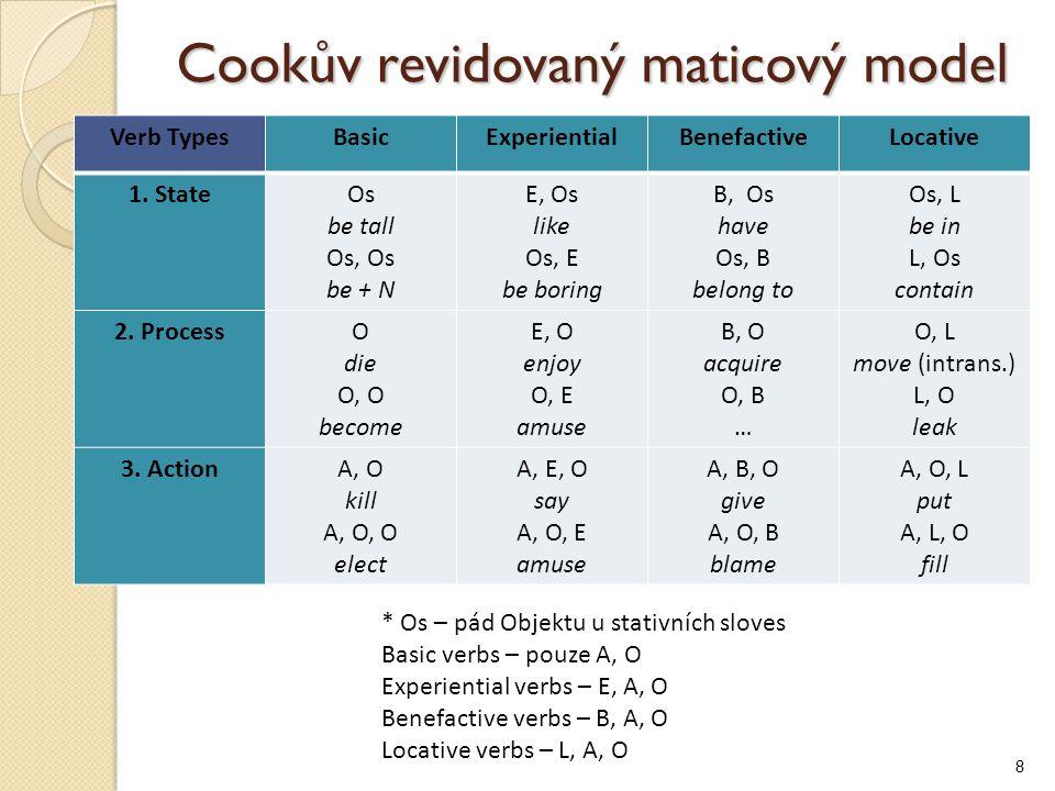 Cookův revidovaný maticový model