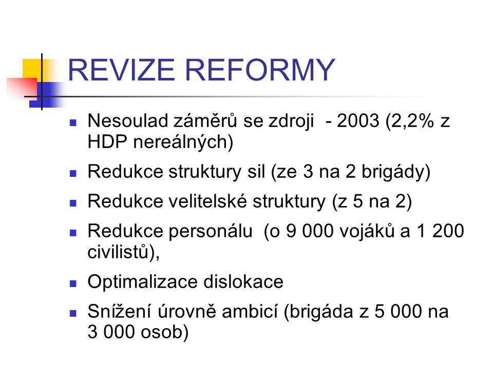 REVIZE REFORMY Nesoulad záměrů se zdroji - 2003 (2,2% z HDP nereálných) Redukce struktury sil (ze 3 na 2 brigády)