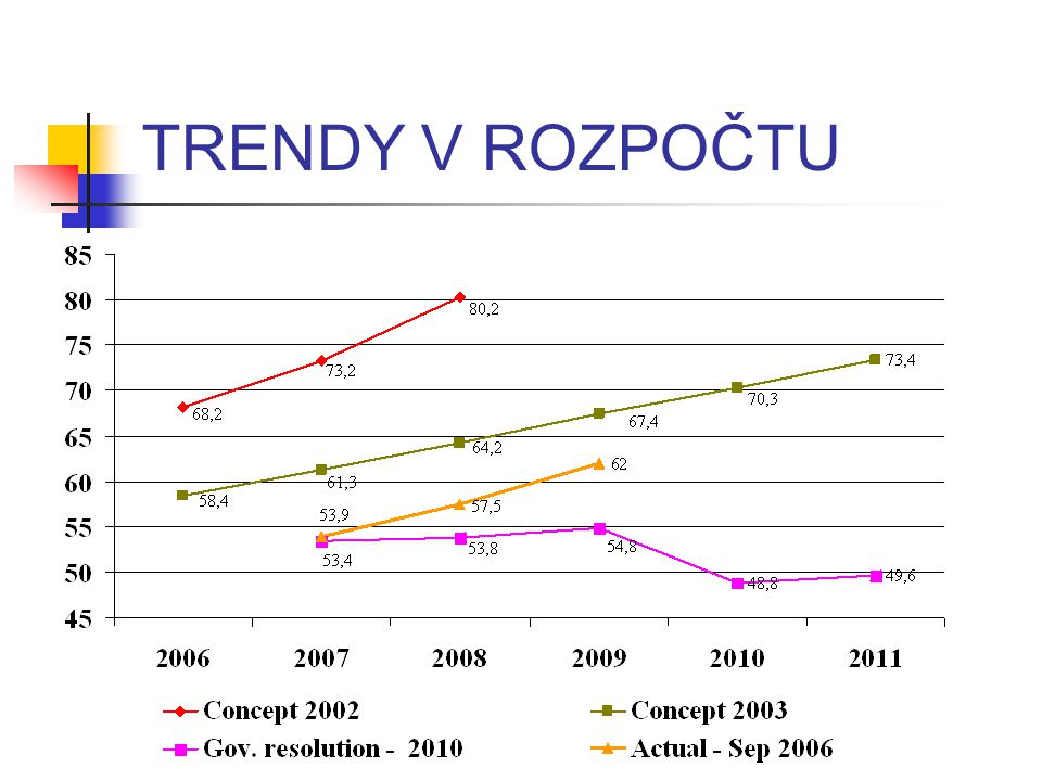 TRENDY V ROZPOČTU The plans concerning budgets emerged as follows: