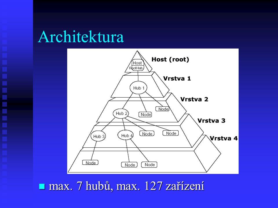 Architektura max. 7 hubů, max. 127 zařízení