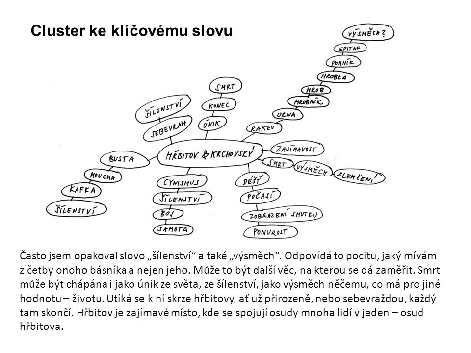Cluster ke klíčovému slovu