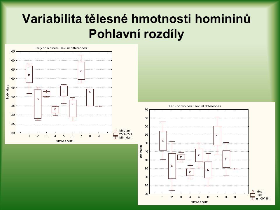 Variabilita tělesné hmotnosti homininů Pohlavní rozdíly