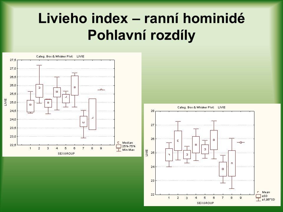 Livieho index – ranní hominidé Pohlavní rozdíly