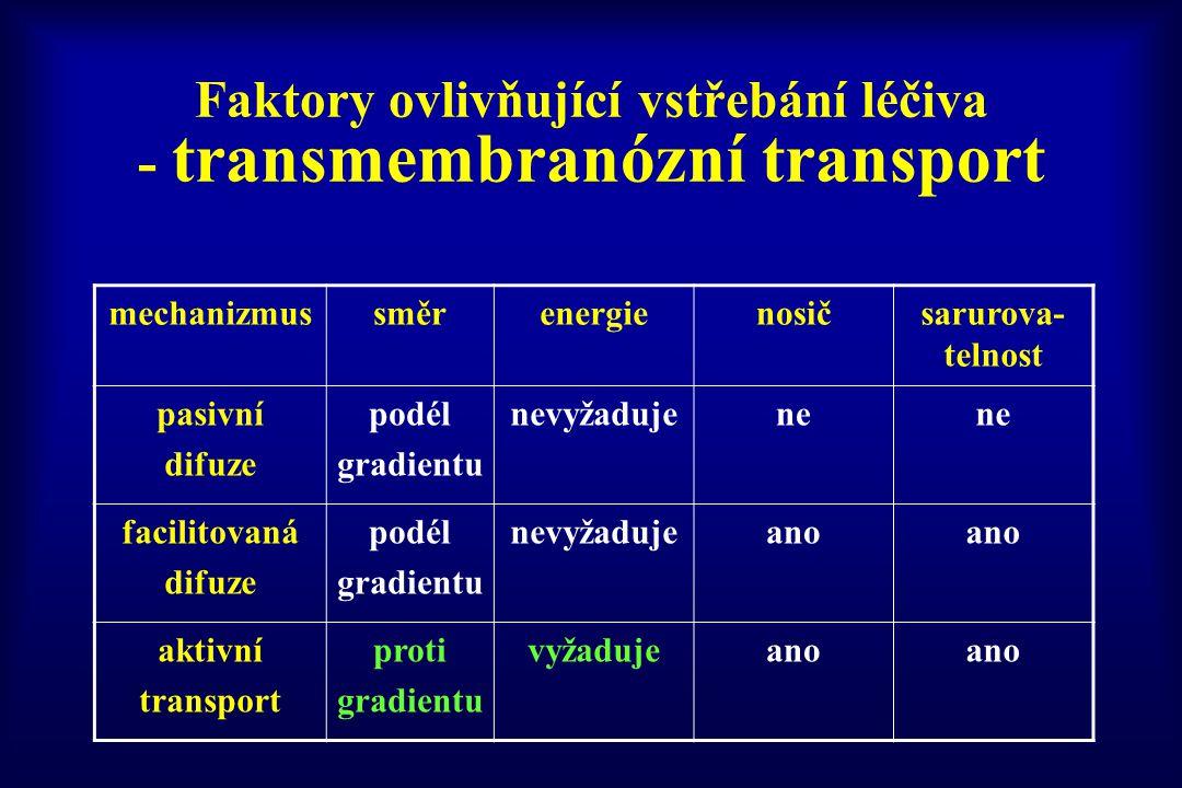 Faktory ovlivňující vstřebání léčiva - transmembranózní transport